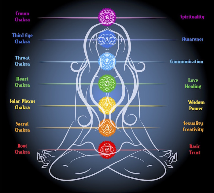 Image result for chakras