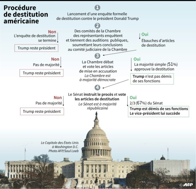 Procédure de destitution américaine (AFP - Gal ROMA)