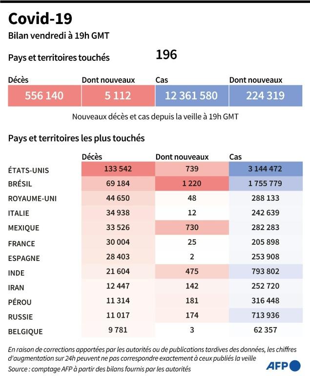 Bilan mondial de la pandémie de nouveau coronavirus, au 10 juillet à 19h00 GMT (AFP - )