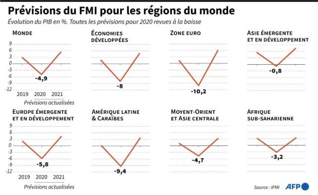 Prévisions du FMI pour les régions du monde (AFP - Vincent LEFAI)