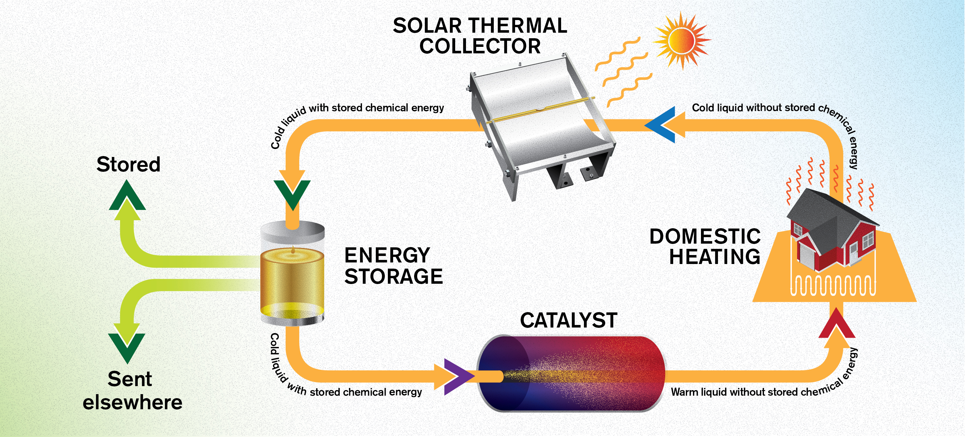 Solar Thermal Collector Stays Cold Can Wait Up To 18