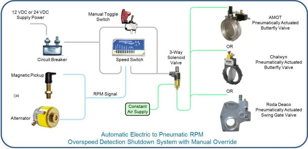 medium resolution of automatic electric to pneumatic
