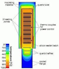 Temperature Distribution in a Vertical Frunace