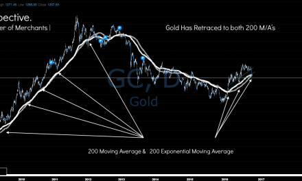 Gold Chart | Perspective. | 7th October 2016