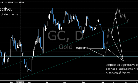 Gold Support Levels | Perspective | 6th October 2016