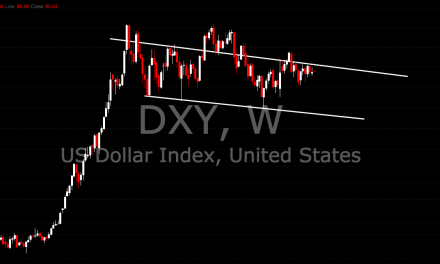 U.S Dollar DXY Head and Shoulders Pattern