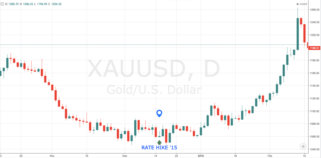 gold interest rate hike Fed