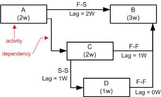 precedence diagram method project management true refrigeration wiring plan planning scheduling example