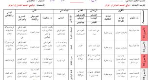 مخطط بناء التعلمات لشهر اكتوبر لقسم التحضيري وورد word