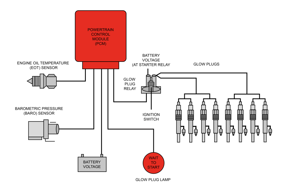 medium resolution of  plugs is turned on during the pre heating to warm up the engine stand by time when the engine should be started and post heating to meet increasingly