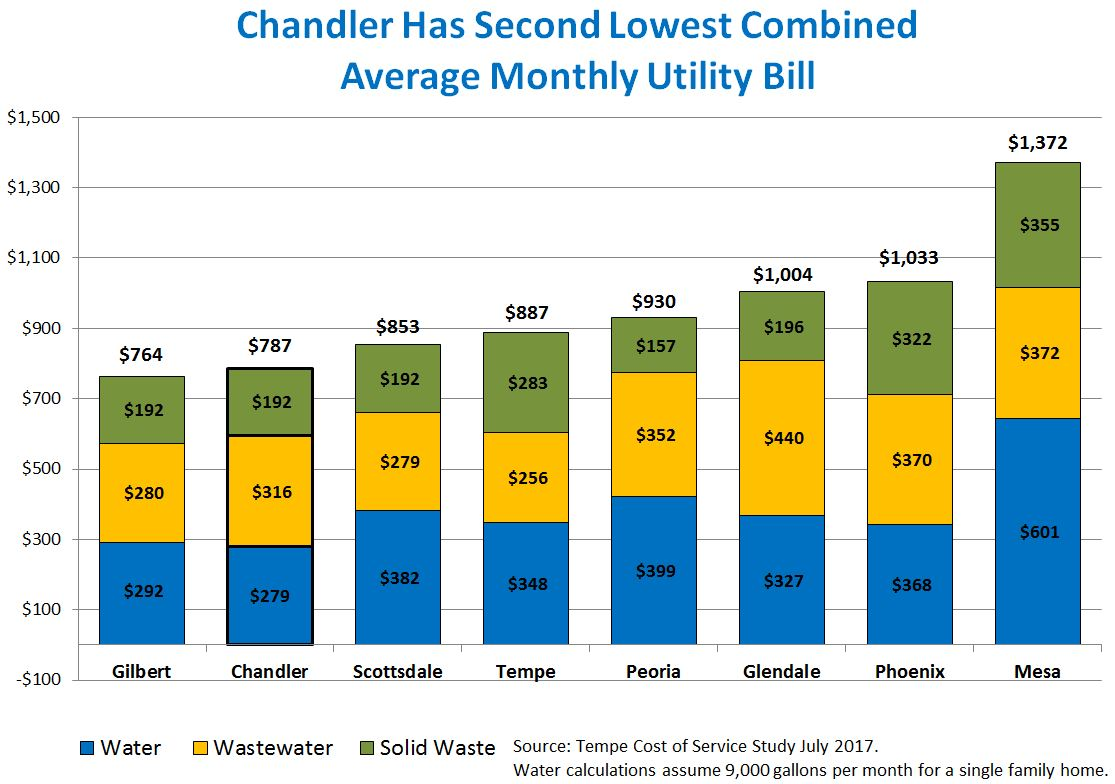 Compare Cost of City Services  City of Chandler