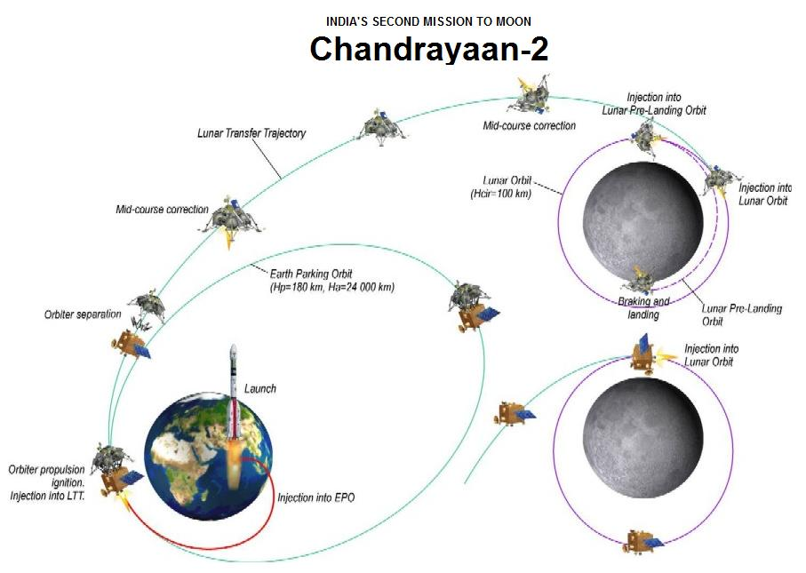 Image result for Chandrayaan 2 Rover