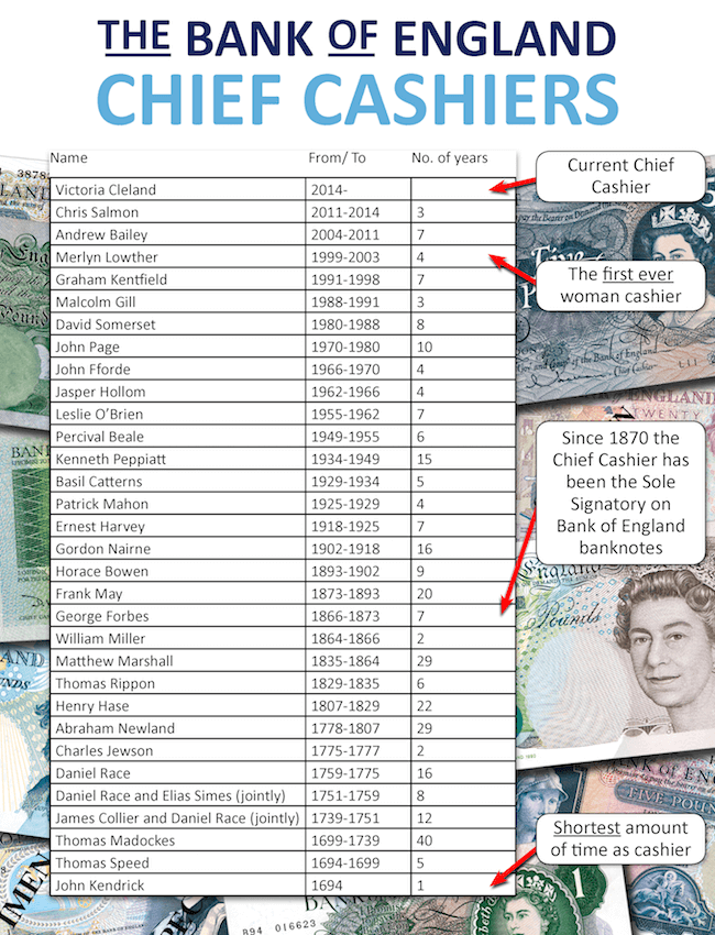 change checker cashiers bank of england 003 - Why your AK47 £5 note isn't worth £80,000 and other myths about the polymer banknote