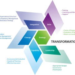 Situational Leadership Model Diagram Electric Heat Kit Wiring Transformational Pictures To Pin On
