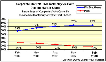 RIM/Blackberry Vs. Palm Current Market Share (Percentage of companies that provide RIM/Blackberry or Palm): RIM maintains it's lead at 73% while Palm drops 1pt to 18%.