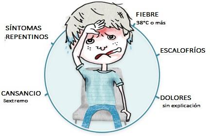Síntomas-influenza