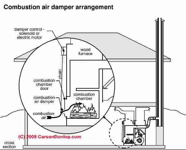 Damper End Switch Wiring Diagram