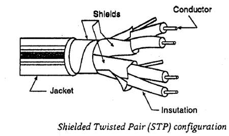 Twisted Pair Wiring Diagram