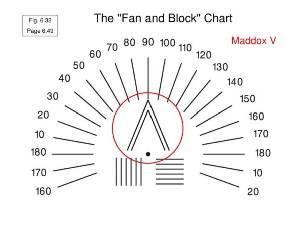 Fan And Block Chart
