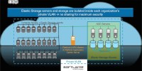 IBM SoftLayer Elastic Storage