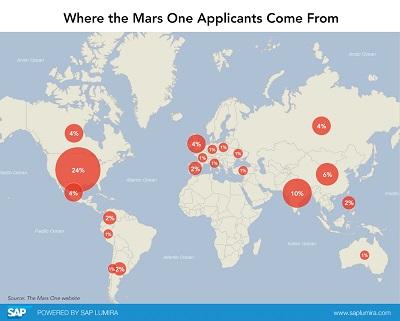 SAP_Lumira_MarsOneApplicants_400
