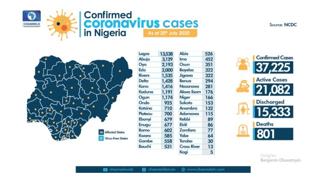 COVID-19: Death toll in Nigeria now surpasses 800, with over 37,000 infections