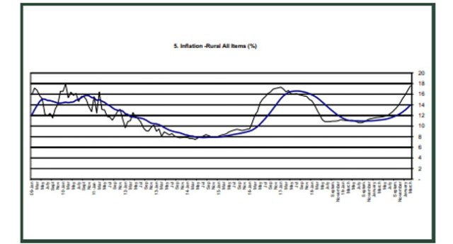 what is the annual inflation rate