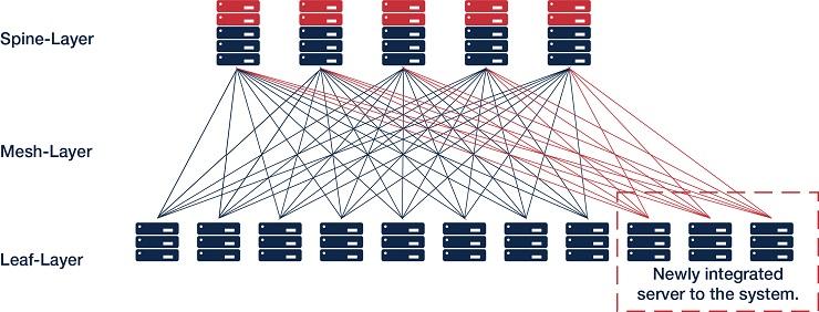 Rosenberger OSI e FiberCon ottimizzano le operazioni nei data center