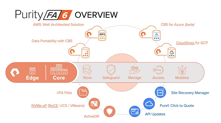 Pure Storage alza il sipario su Purity 6.0 per FlashArray Accelerate 2020 Purity FA 6.0