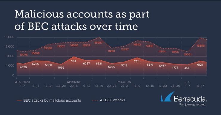 I criminali informatici attaccano anche attraverso Gmail