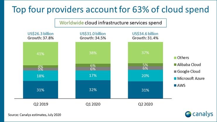 Servizi di infrastruttura cloud: boom nel Q2 2020 grazie al Covid-19
