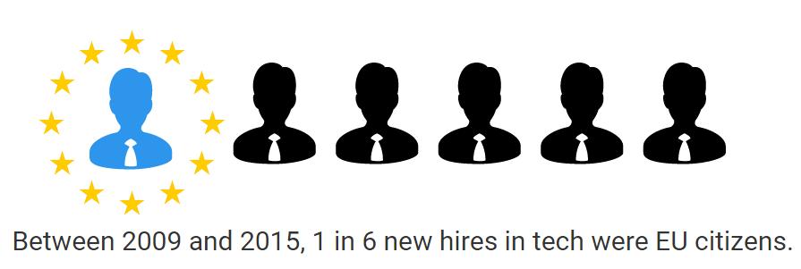 IT hires
