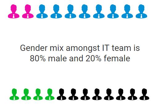 IT Gender Inequality