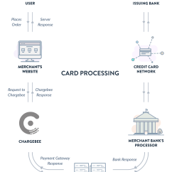For Credit Card Transaction Process Flow Diagram Safety Pyramid Cards Payments Via Debit Chargebee Docs