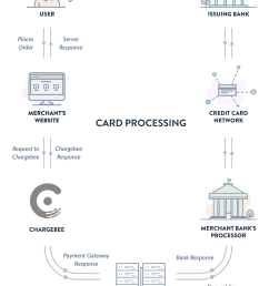 chargebee places itself between your website and the payment gateway you use the process related to the payment flow works as follows  [ 1300 x 1758 Pixel ]