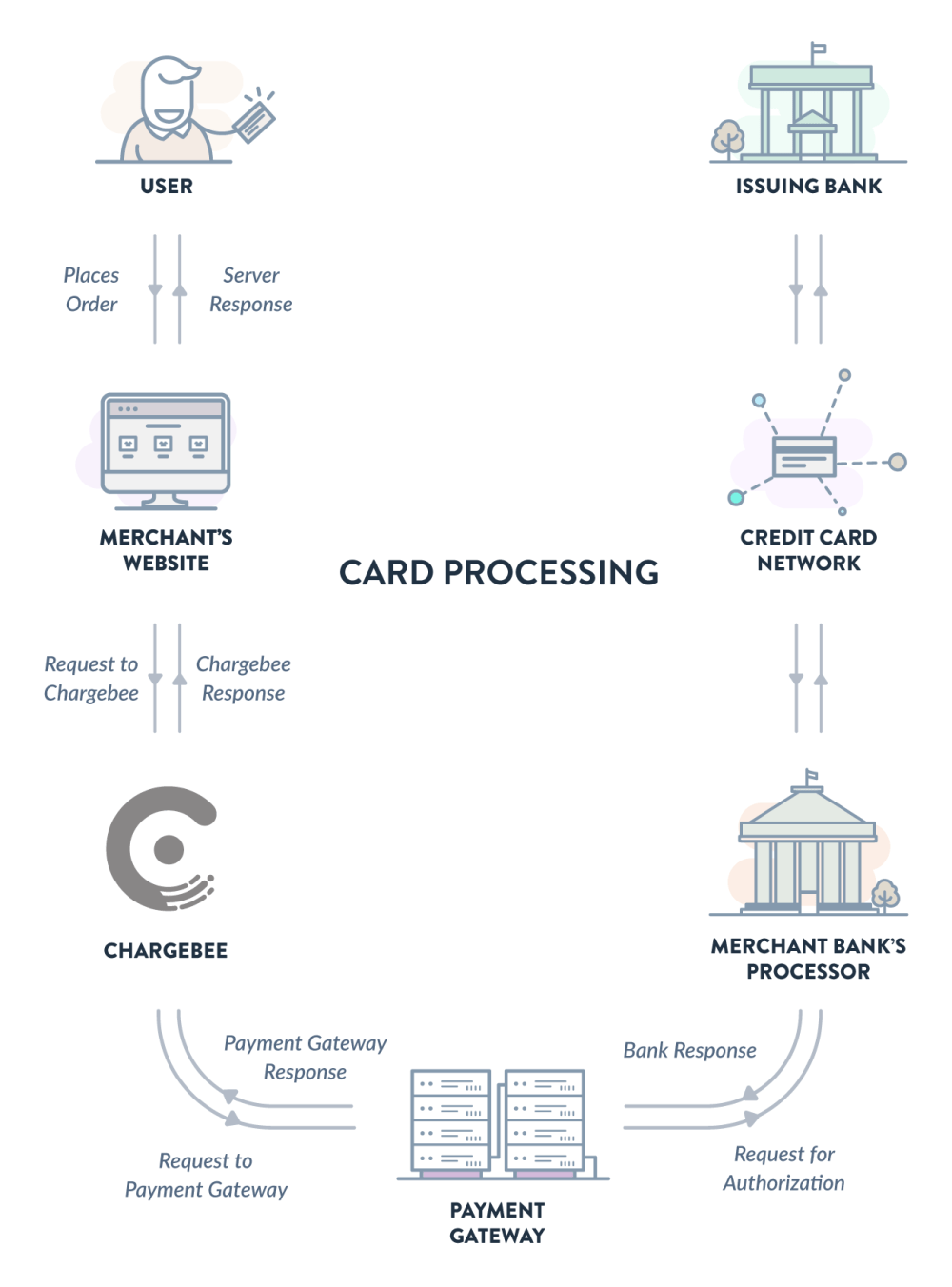 medium resolution of chargebee places itself between your website and the payment gateway you use the process related to the payment flow works as follows