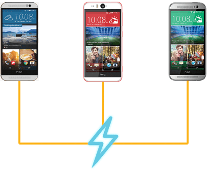 Best Chargers for HTC One M9 / HTC One M8 / HTC Desire Eye