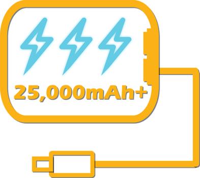 Best High Capacity Power Banks (25,000mAh+)