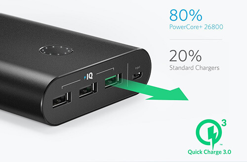 Anker PowerCore+ 26,800mAh Power Bank with Quick Charge 3 0
