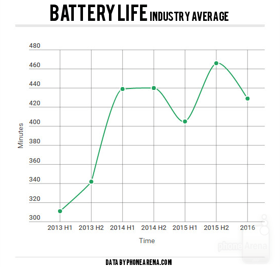 While usage of smartphones and their processing power has increased, battery improvements have been nominal