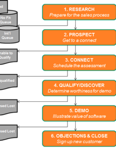 Hubspot sales team process also the ultimate guide to building  scaling  saas rh char