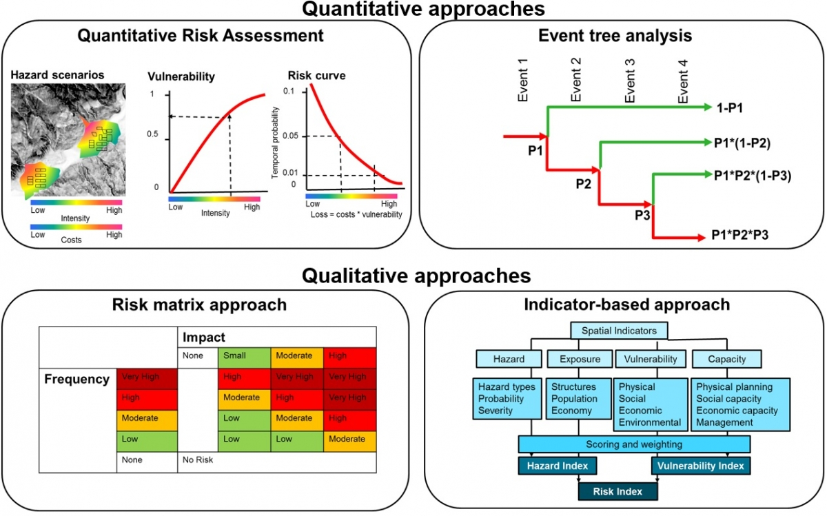 hight resolution of risk assessment and mapping