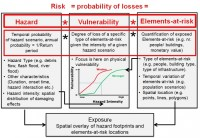 Awesome Hazard Vulnerability Assessment Template Images ...