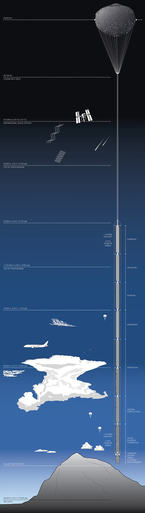 Plans for world's tallest building to be suspended from an orbiting asteroid