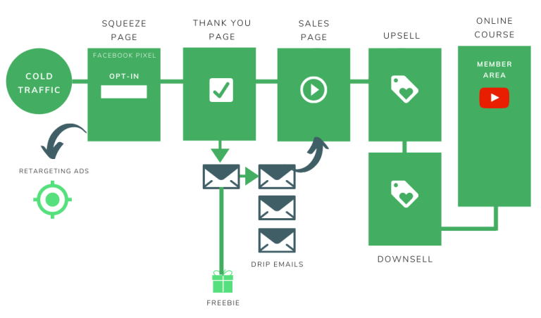 Sales funnel flow