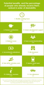 Work benefits ranked