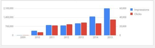 Google AdWords Performance Since 2009