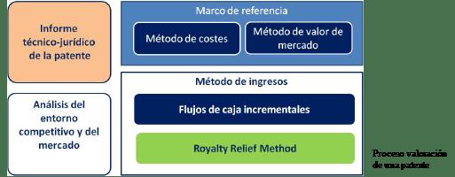 valoración_de_patentes