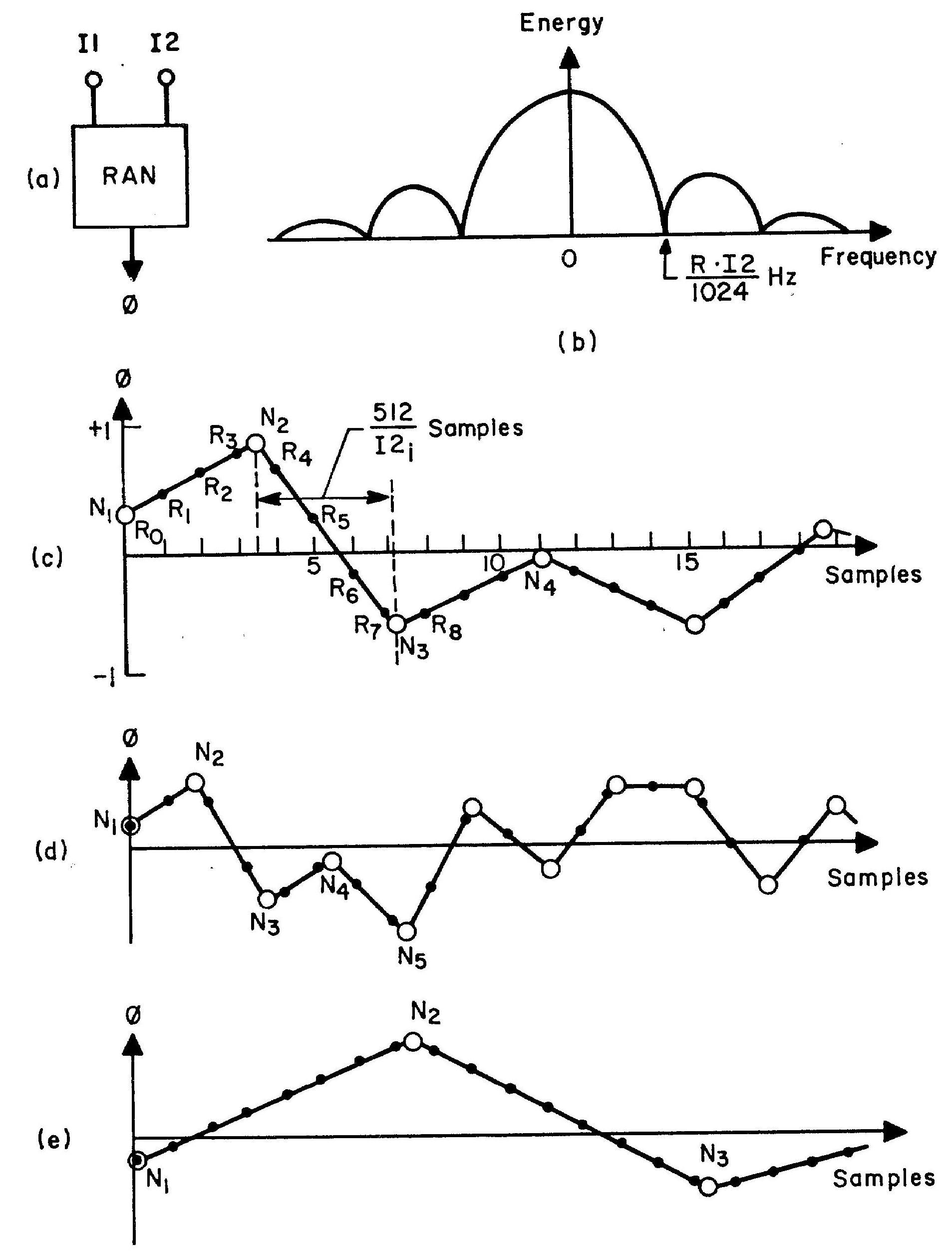 Synthesizing Noise Sounds