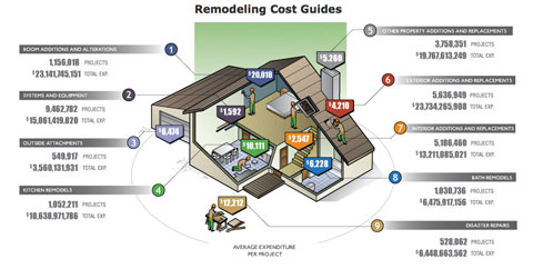 Remodeling Costs